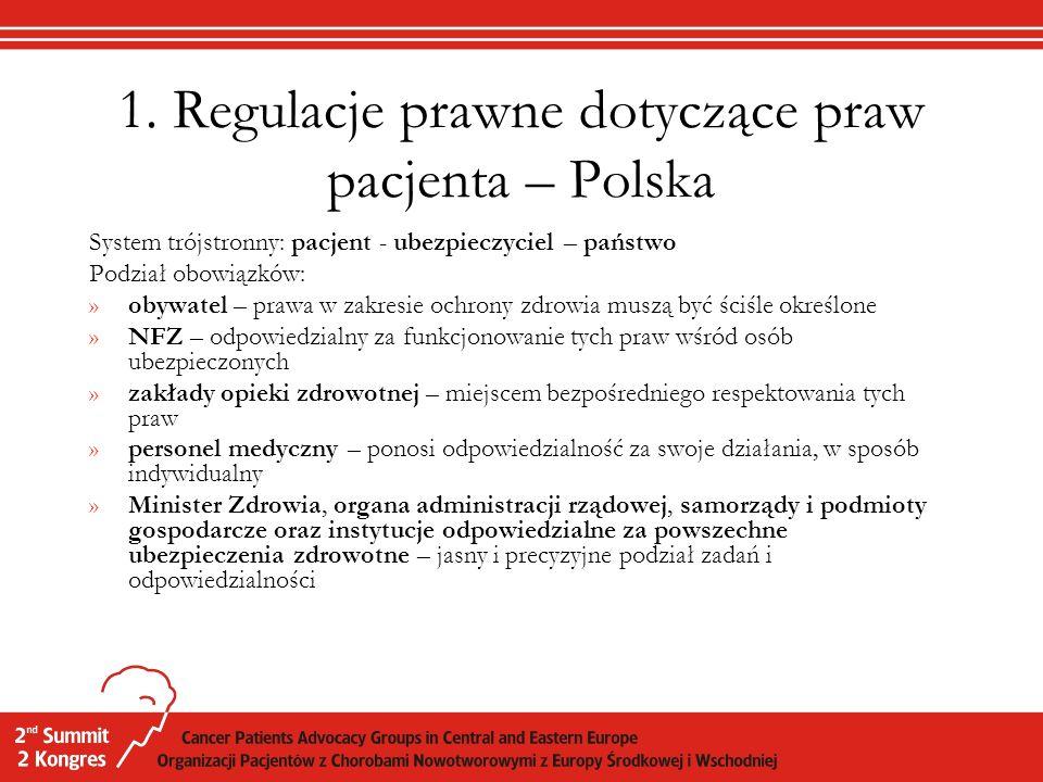 1. Regulacje prawne dotyczące praw pacjenta – Polska