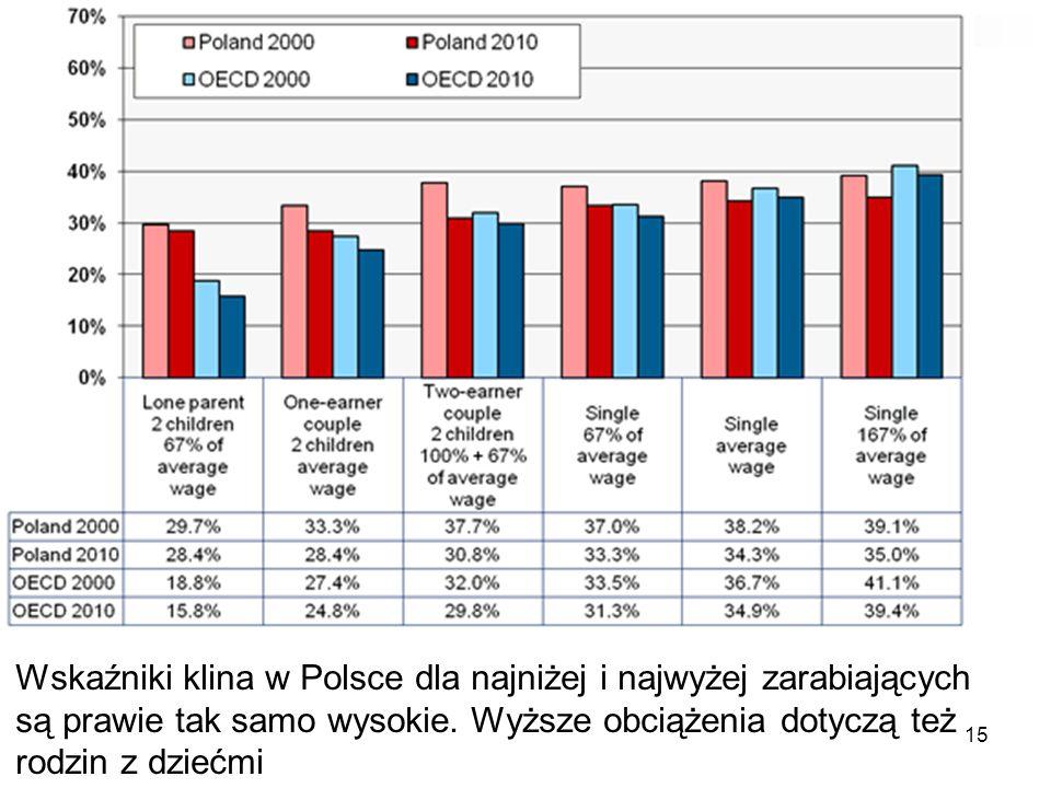 Wskaźniki klina w Polsce dla najniżej i najwyżej zarabiających są prawie tak samo wysokie.