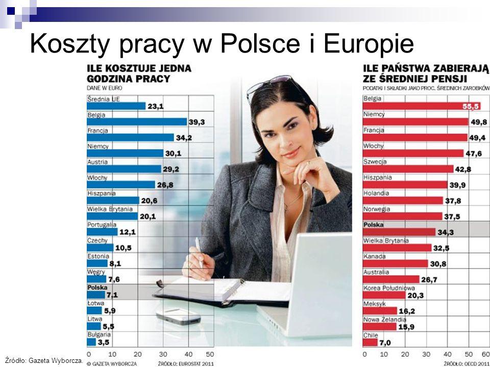 Koszty pracy w Polsce i Europie