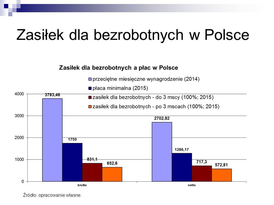 Zasiłek dla bezrobotnych w Polsce