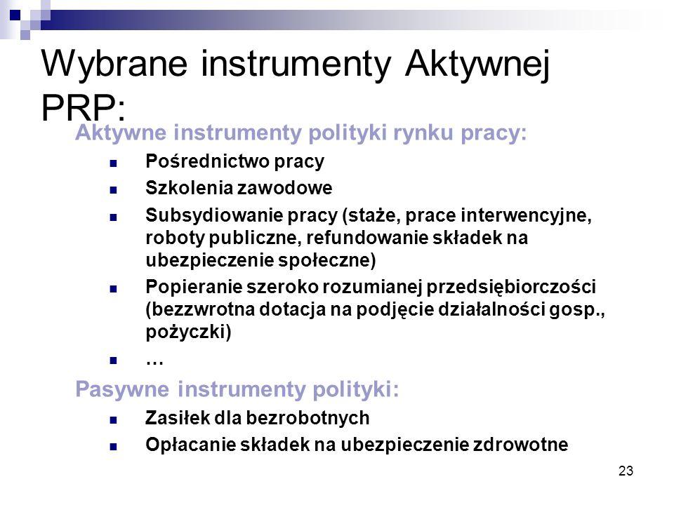 Wybrane instrumenty Aktywnej PRP: