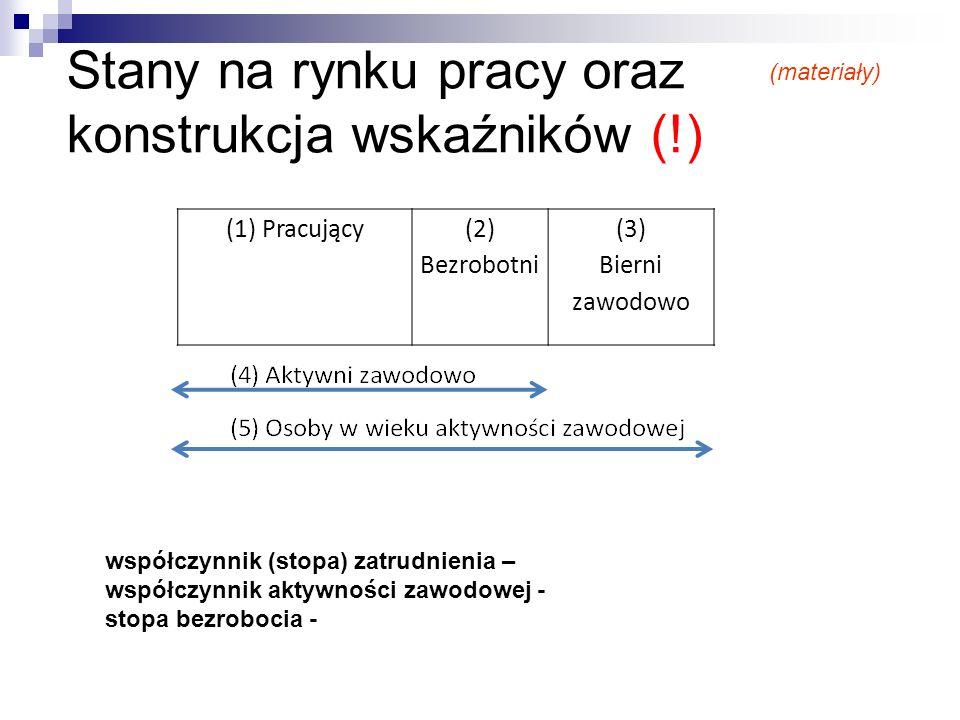 Stany na rynku pracy oraz konstrukcja wskaźników (!)