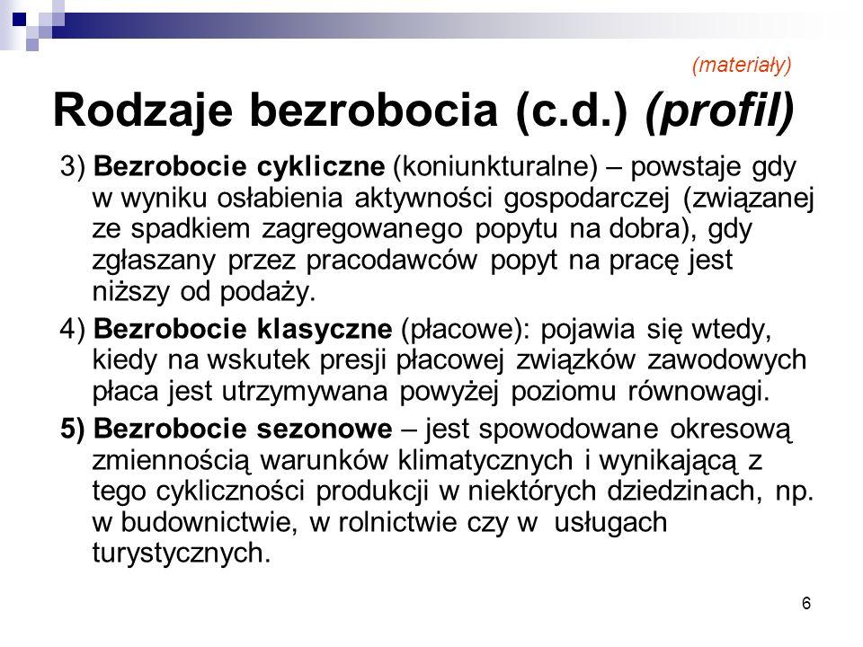 Rodzaje bezrobocia (c.d.) (profil)