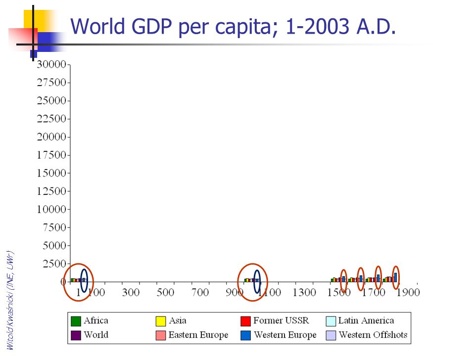 World GDP per capita; 1-2003 A.D.