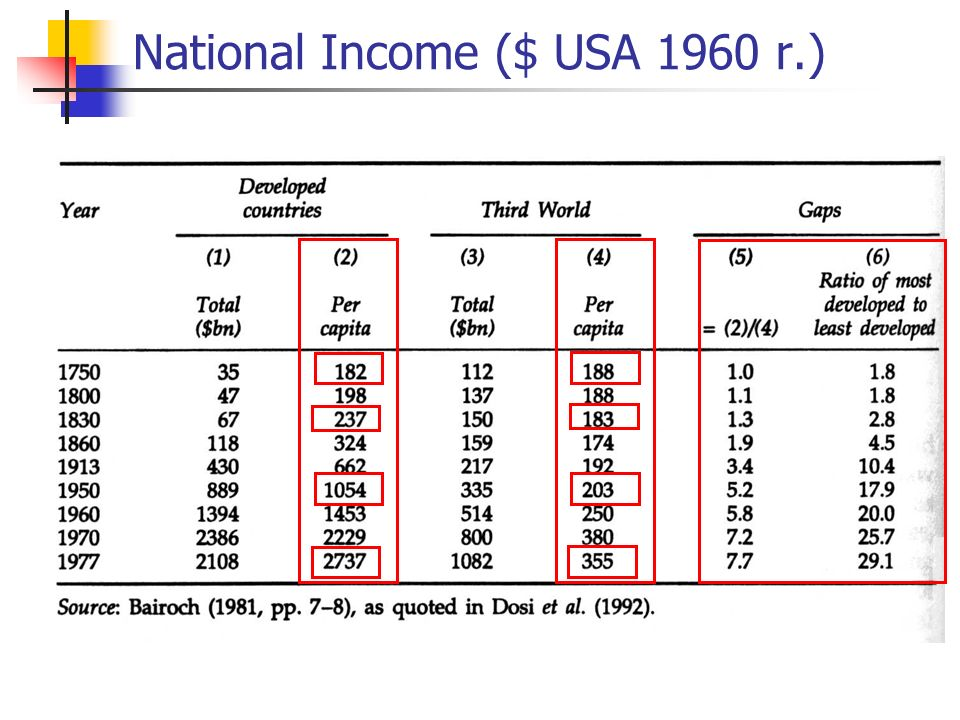 National Income ($ USA 1960 r.)