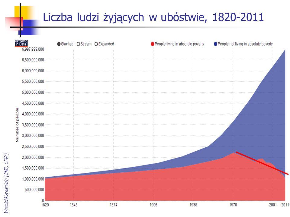 Liczba ludzi żyjących w ubóstwie, 1820-2011