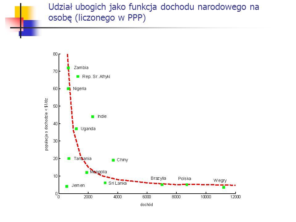 Udział ubogich jako funkcja dochodu narodowego na osobę (liczonego w PPP)