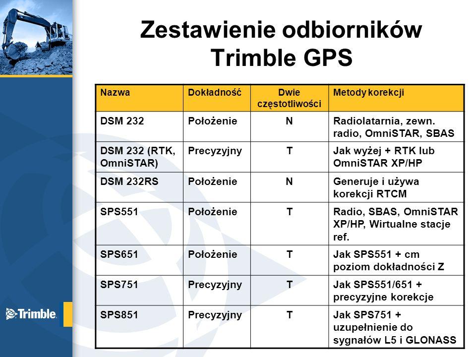 Zestawienie odbiorników Trimble GPS