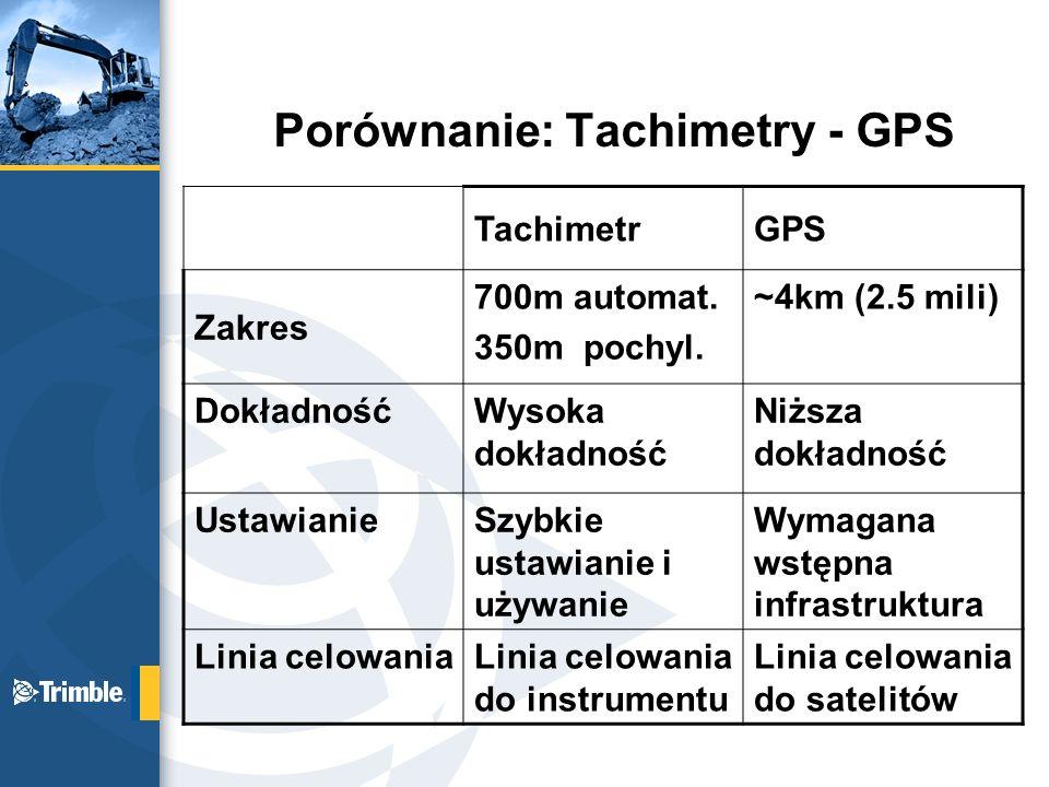 Porównanie: Tachimetry - GPS