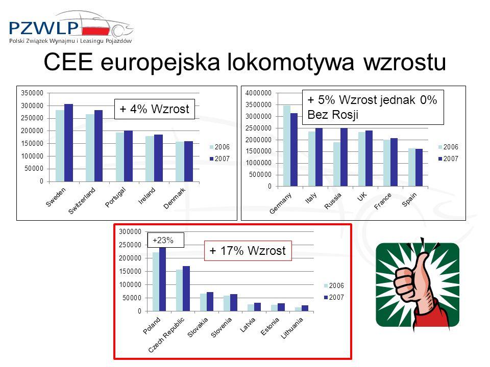 CEE europejska lokomotywa wzrostu