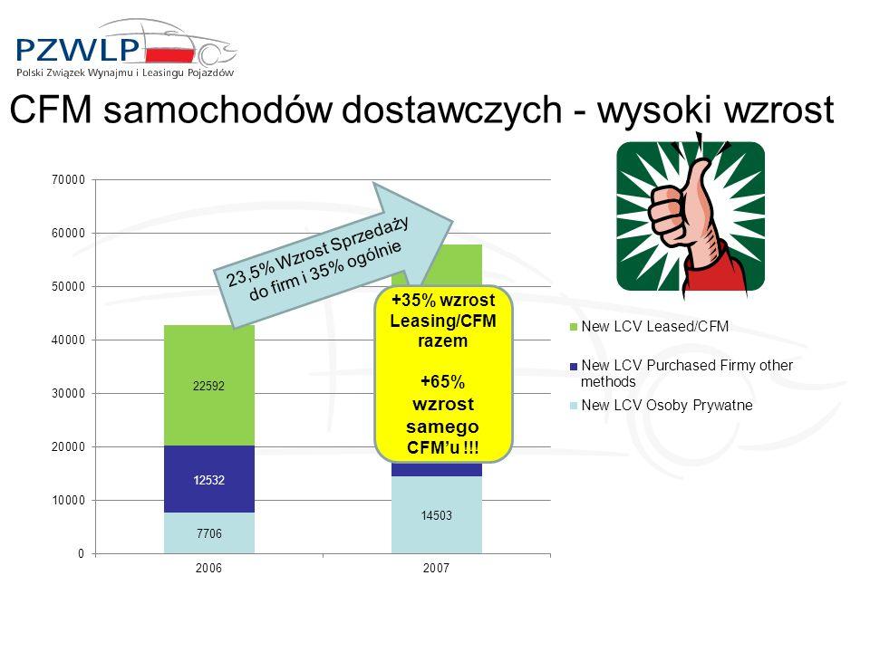 CFM samochodów dostawczych - wysoki wzrost