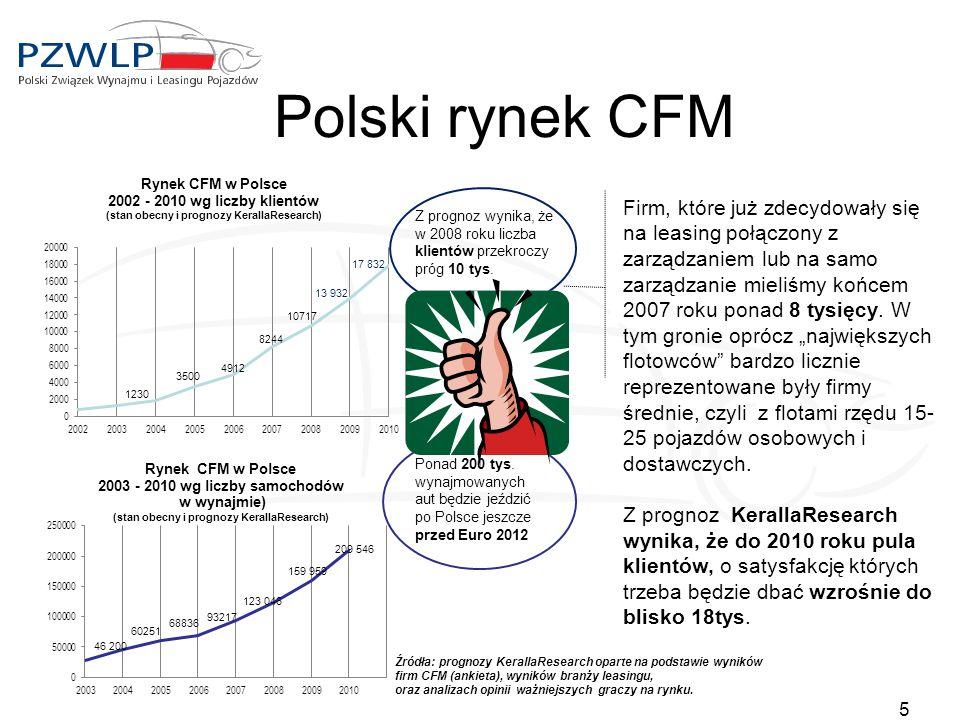 Polski rynek CFM