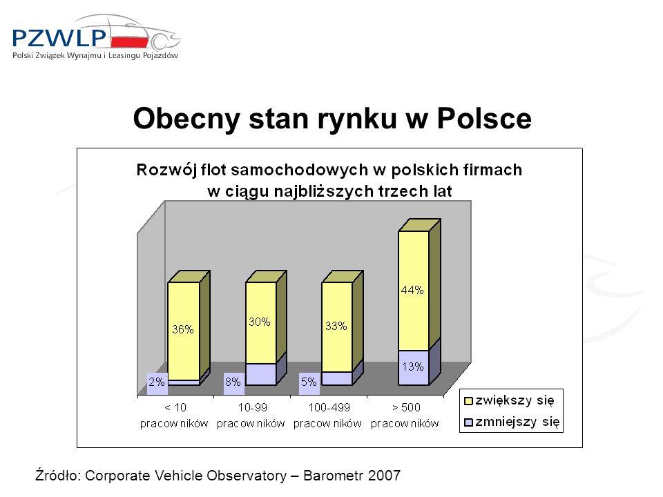 Obecny stan rynku w Polsce