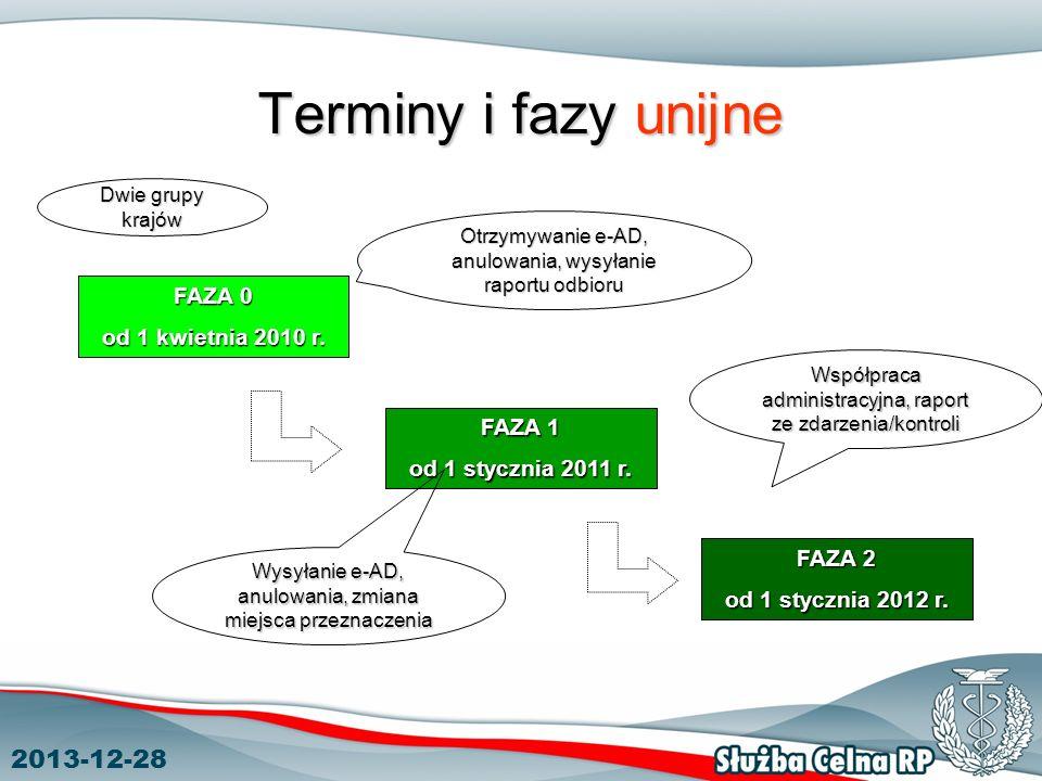 Terminy i fazy unijne 2017-03-24 FAZA 0 od 1 kwietnia 2010 r. FAZA 1