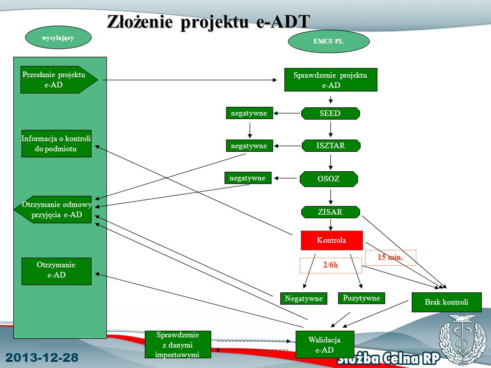 Złożenie projektu e-ADT