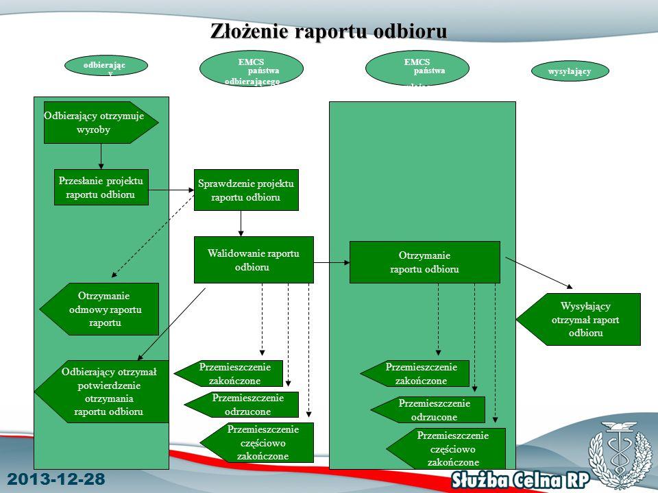 Złożenie raportu odbioru