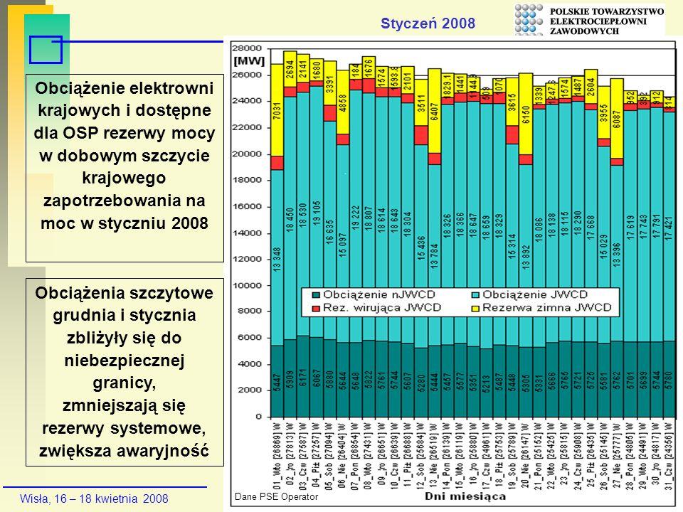 Styczeń 2008Obciążenie elektrowni krajowych i dostępne dla OSP rezerwy mocy w dobowym szczycie krajowego zapotrzebowania na moc w styczniu 2008.