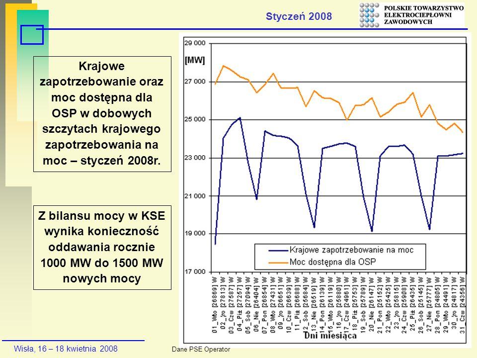Styczeń 2008Krajowe zapotrzebowanie oraz moc dostępna dla OSP w dobowych szczytach krajowego zapotrzebowania na moc – styczeń 2008r.