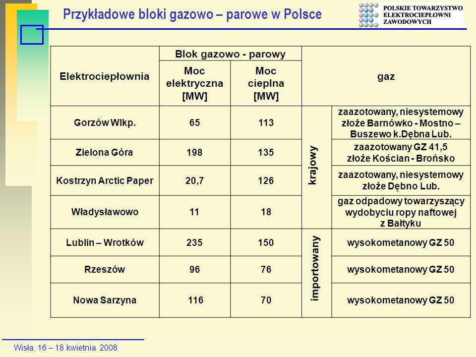 Przykładowe bloki gazowo – parowe w Polsce