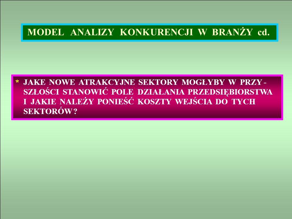 MODEL ANALIZY KONKURENCJI W BRANŻY cd.