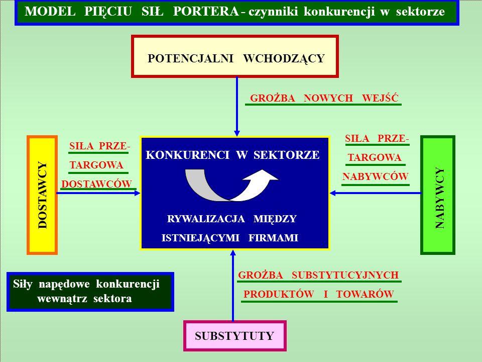 MODEL PIĘCIU SIŁ PORTERA - czynniki konkurencji w sektorze