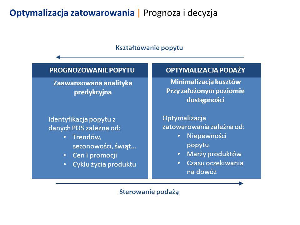 Optymalizacja zatowarowania | Prognoza i decyzja