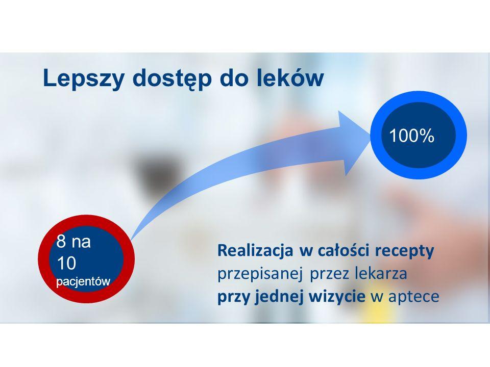 Lepszy dostęp do leków 100% 8 na 10. pacjentów.