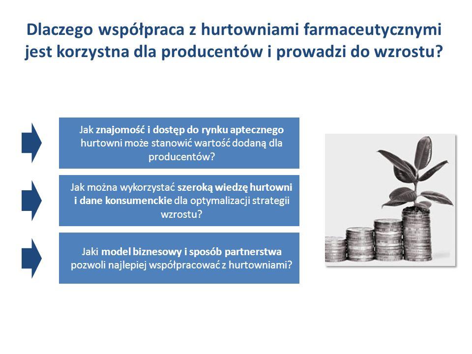 Dlaczego współpraca z hurtowniami farmaceutycznymi jest korzystna dla producentów i prowadzi do wzrostu