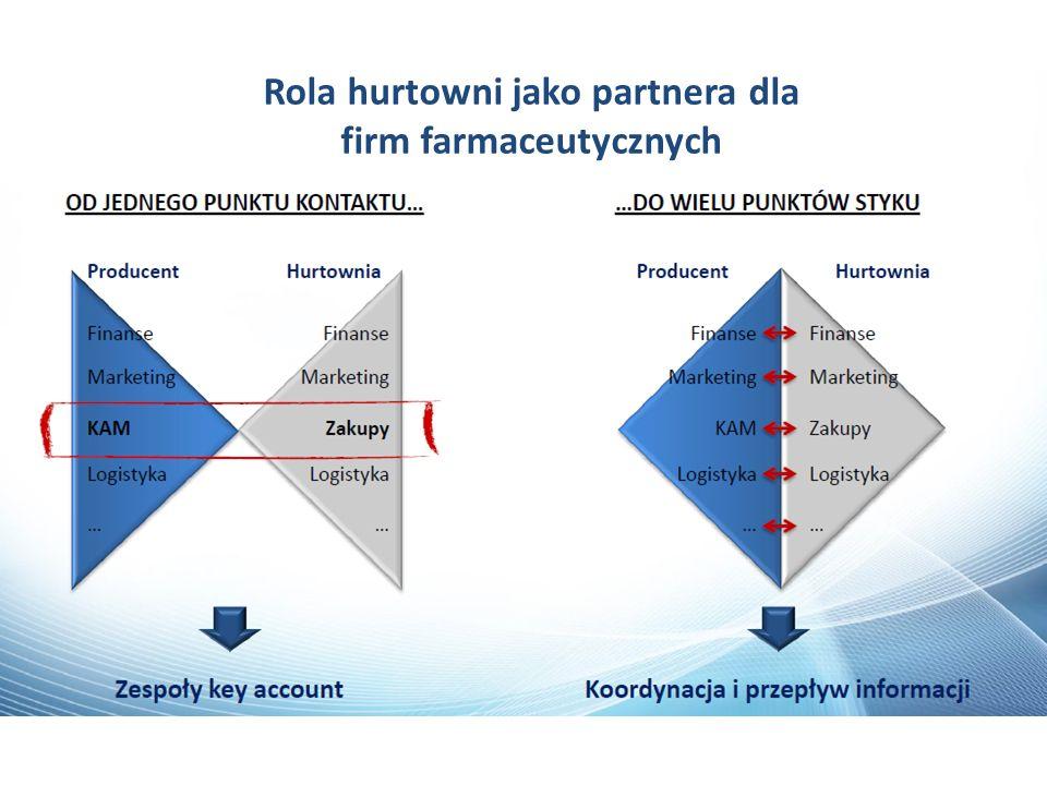 Rola hurtowni jako partnera dla firm farmaceutycznych