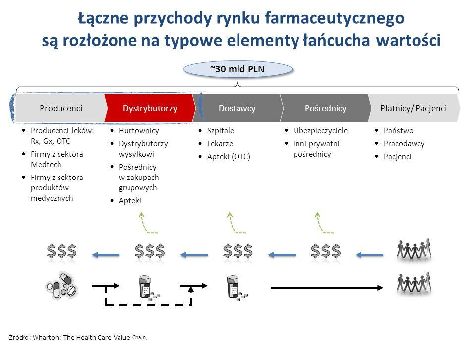 14_84 53_84 54_84 55_84 56_84 77_84 87_84 95_84 100_84 Łączne przychody rynku farmaceutycznego są rozłożone na typowe elementy łańcucha wartości.
