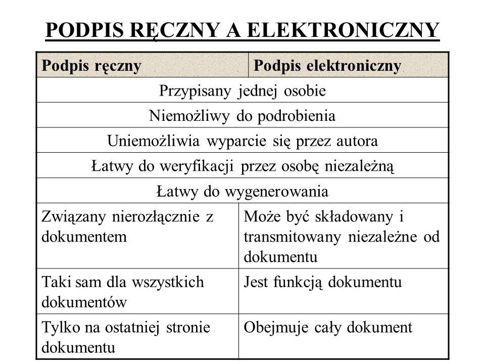 PODPIS RĘCZNY A ELEKTRONICZNY