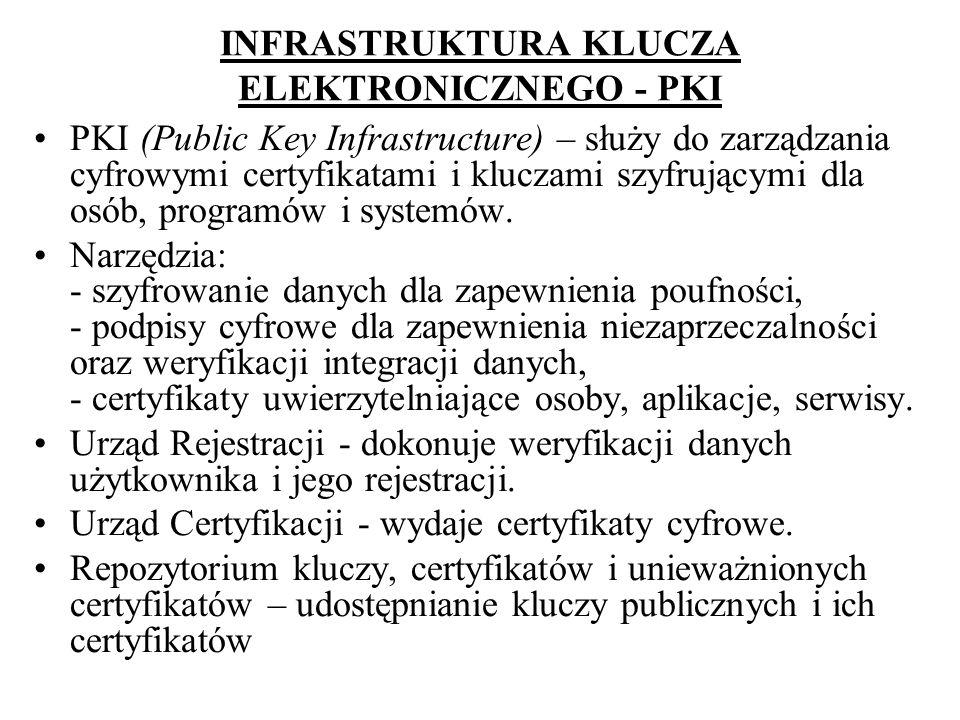INFRASTRUKTURA KLUCZA ELEKTRONICZNEGO - PKI
