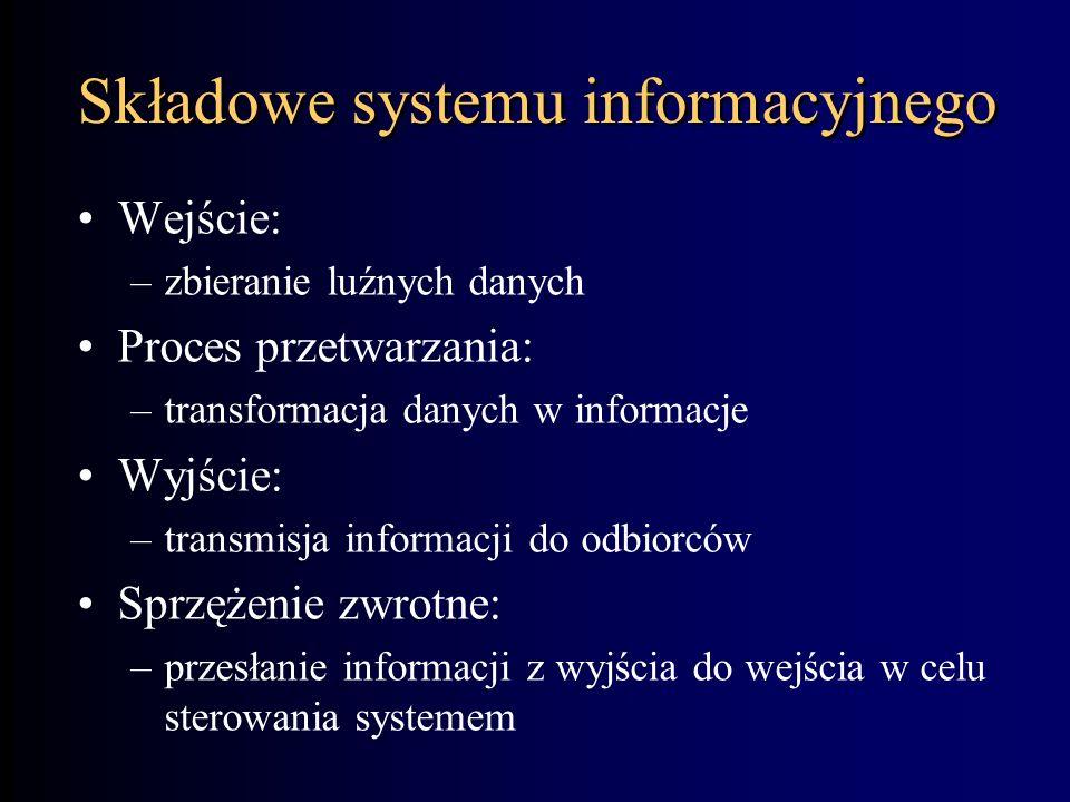Składowe systemu informacyjnego