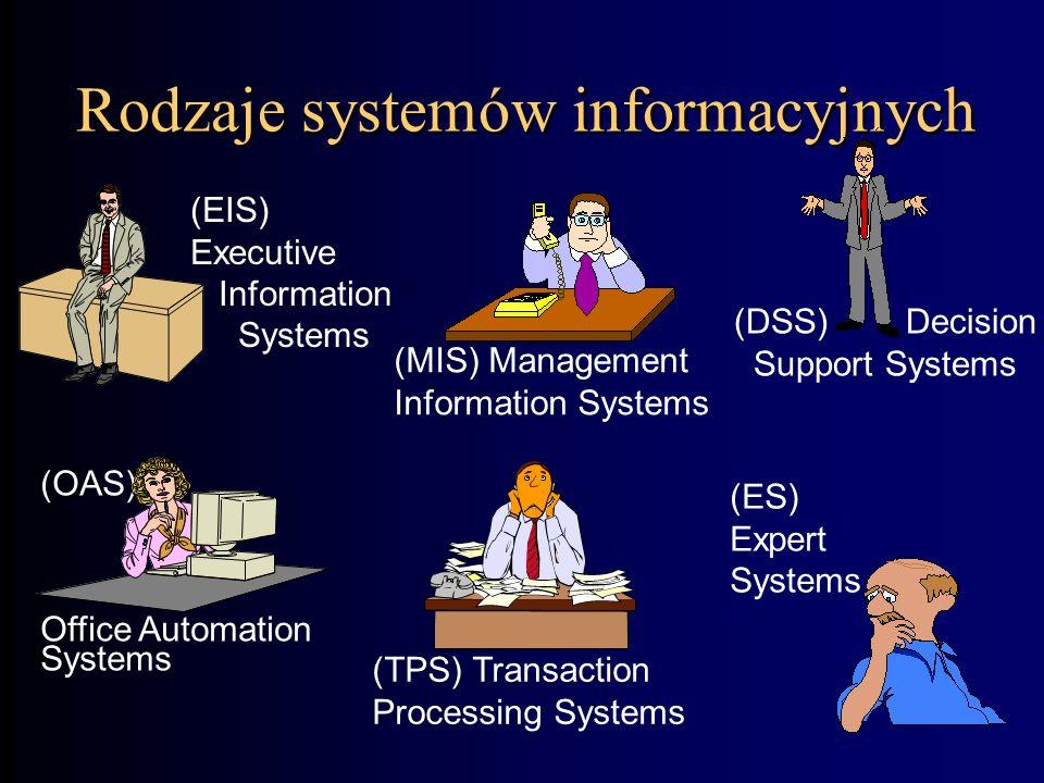 Rodzaje systemów informacyjnych