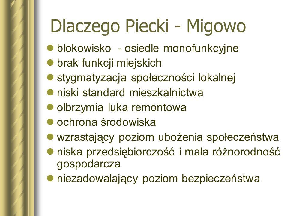 Dlaczego Piecki - Migowo