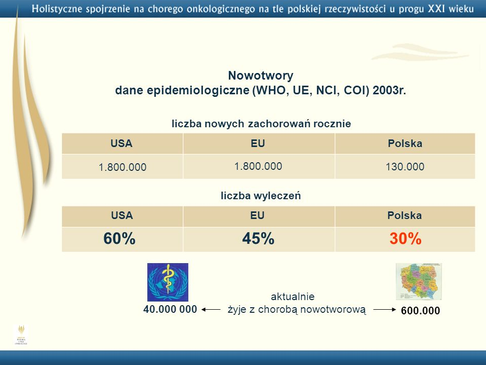 dane epidemiologiczne (WHO, UE, NCI, COI) 2003r.