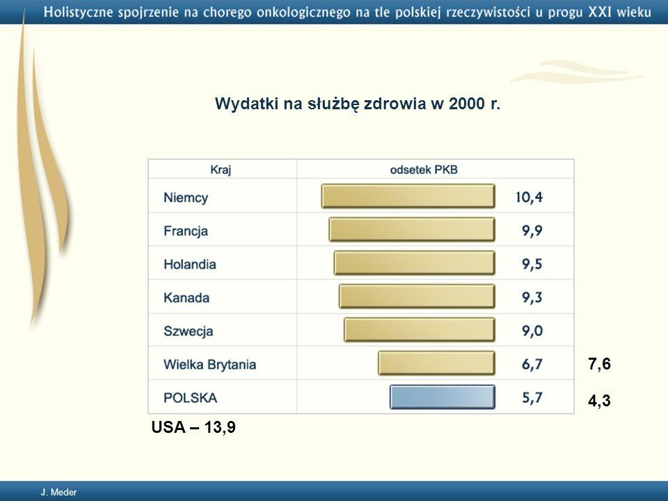 Wydatki na służbę zdrowia w 2000 r.
