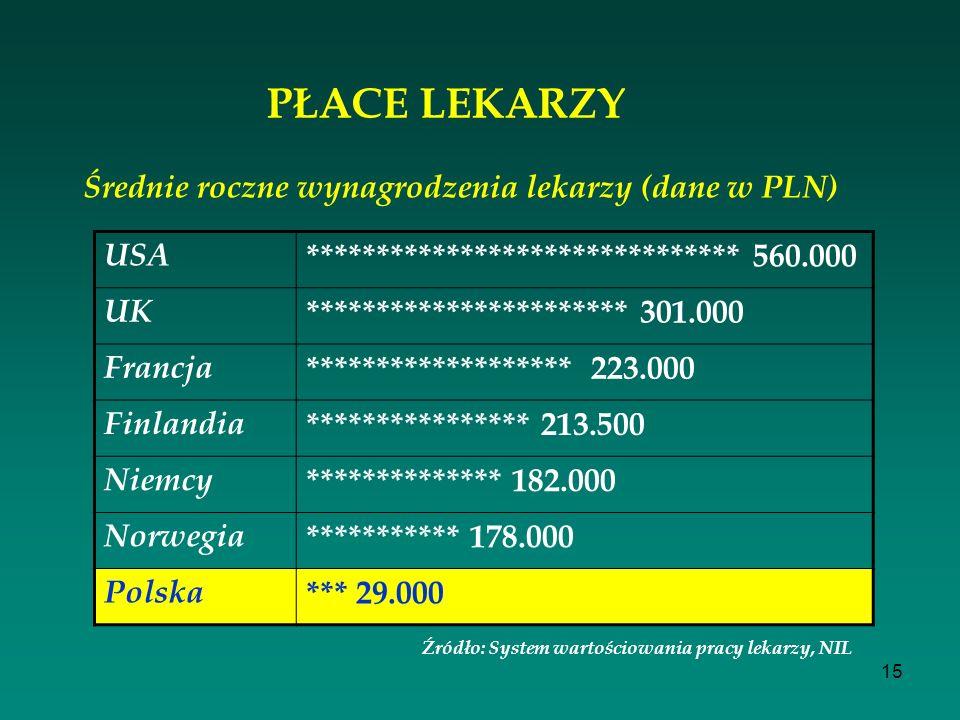 Średnie roczne wynagrodzenia lekarzy (dane w PLN)