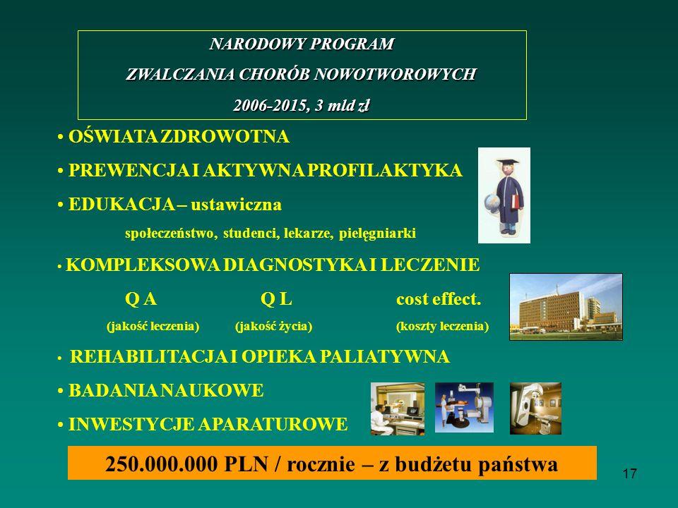 250.000.000 PLN / rocznie – z budżetu państwa