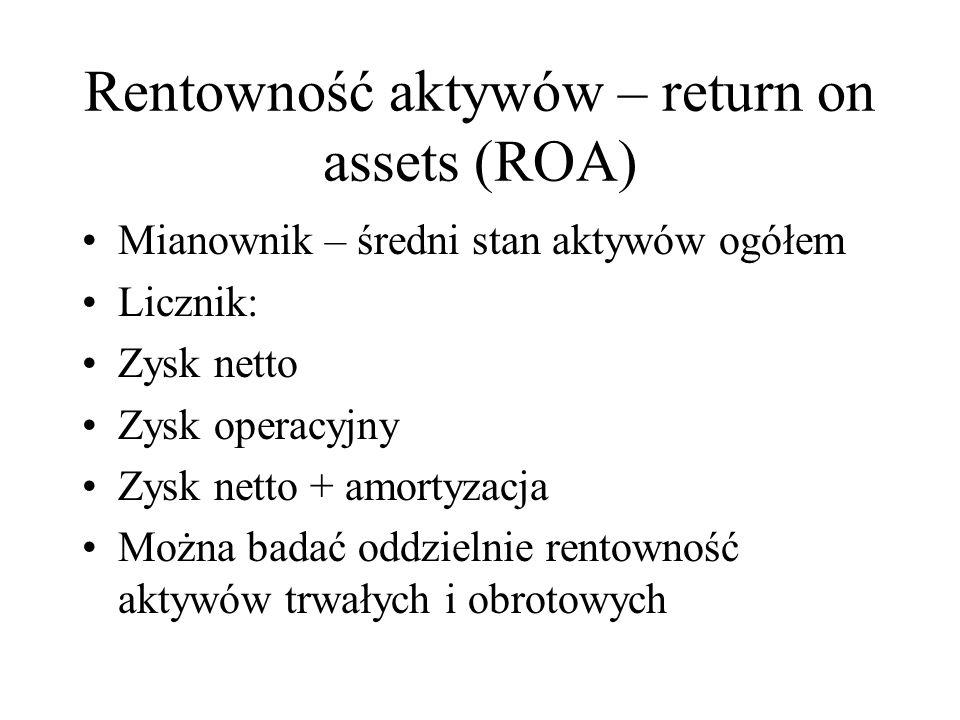 Rentowność aktywów – return on assets (ROA)