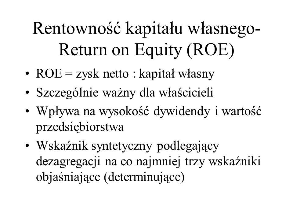 Rentowność kapitału własnego- Return on Equity (ROE)