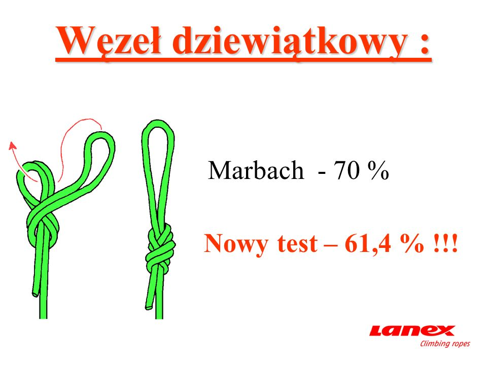 Węzeł dziewiątkowy : Marbach - 70 % Nowy test – 61,4 % !!!