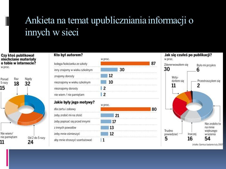 Ankieta na temat upubliczniania informacji o innych w sieci