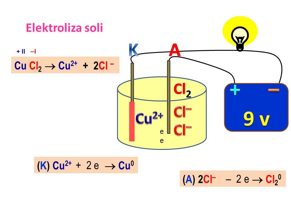 9 v + – K A Cl2 Cl– Cu2+ Cl– Elektroliza soli Cu Cl2  Cu2+ + 2Cl –