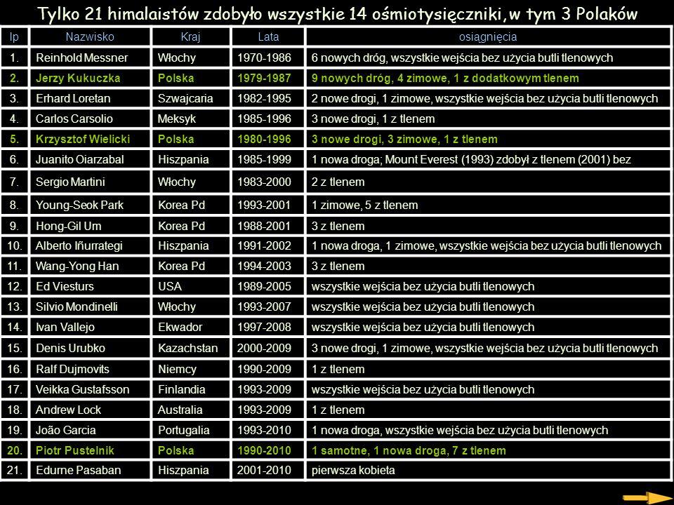 Tylko 21 himalaistów zdobyło wszystkie 14 ośmiotysięczniki, w tym 3 Polaków