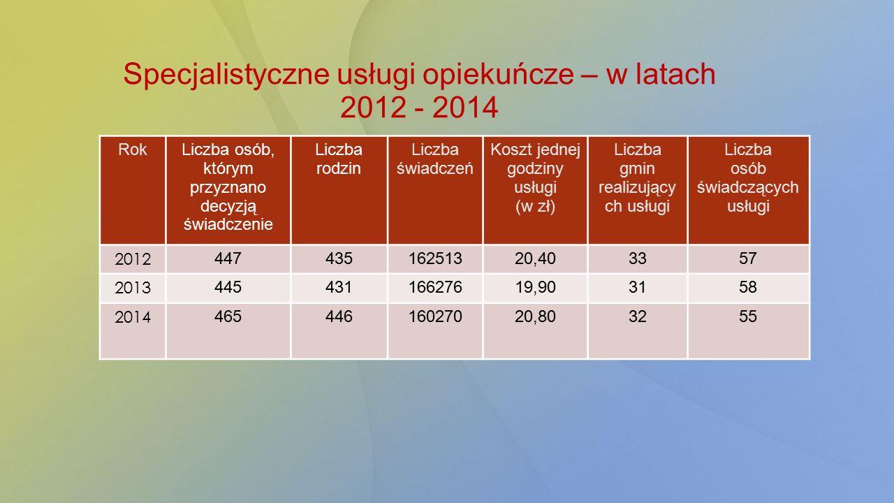 Specjalistyczne usługi opiekuńcze – w latach 2012 - 2014