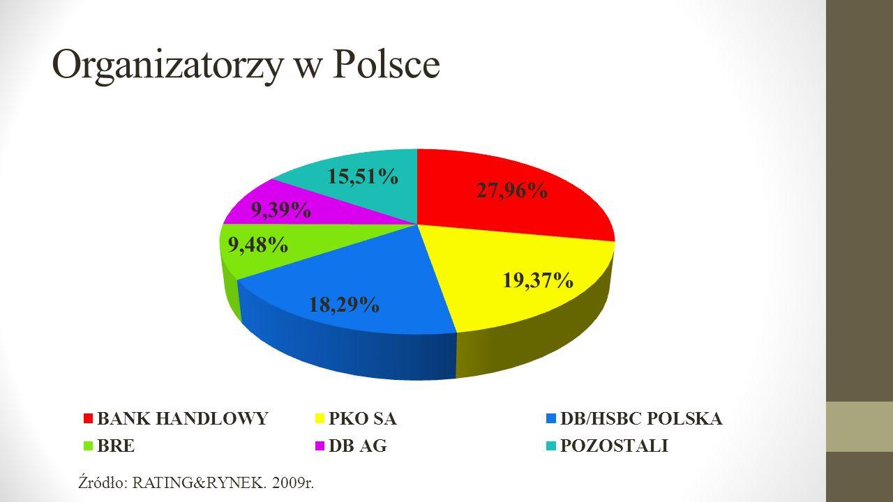 Organizatorzy w Polsce