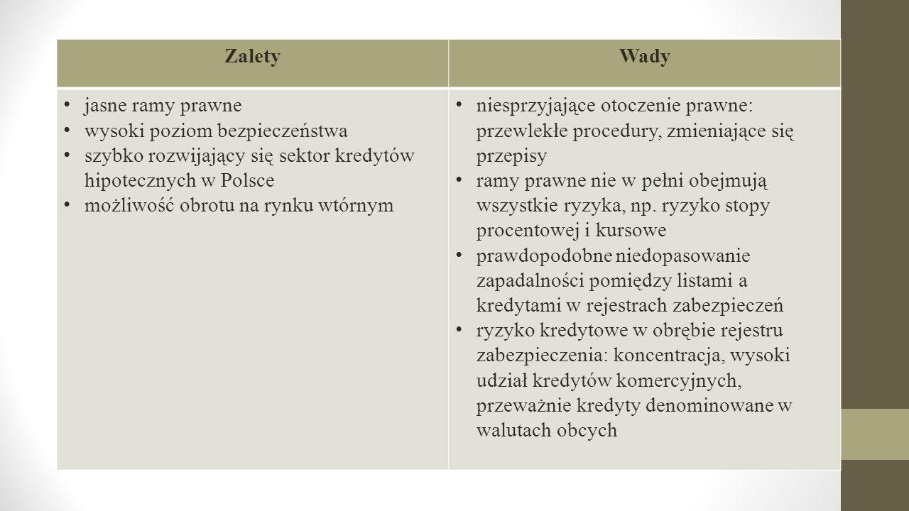 Zalety Wady. jasne ramy prawne. wysoki poziom bezpieczeństwa. szybko rozwijający się sektor kredytów hipotecznych w Polsce.