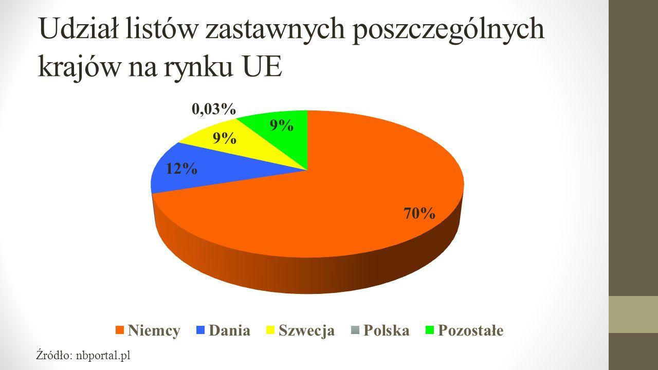 Udział listów zastawnych poszczególnych krajów na rynku UE