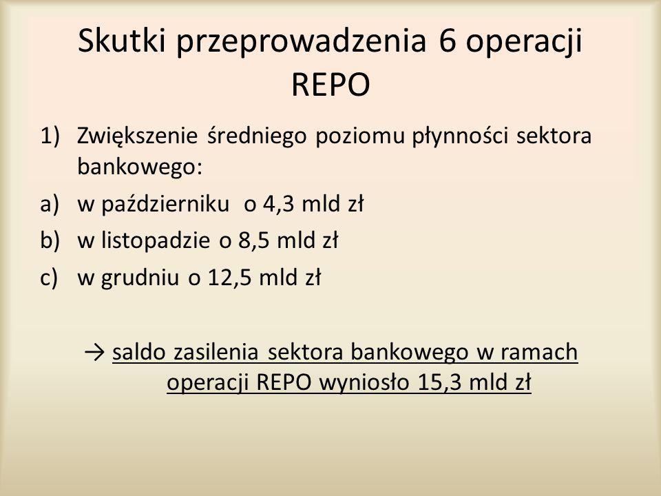 Skutki przeprowadzenia 6 operacji REPO